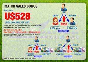 Matched Sales bonus - aim global marketing plan