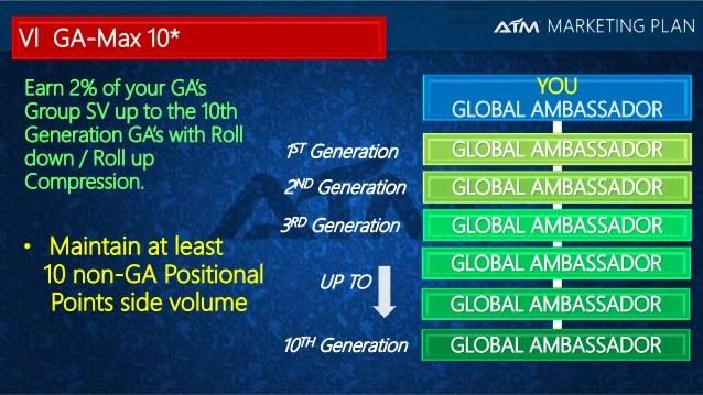 aim world GA max